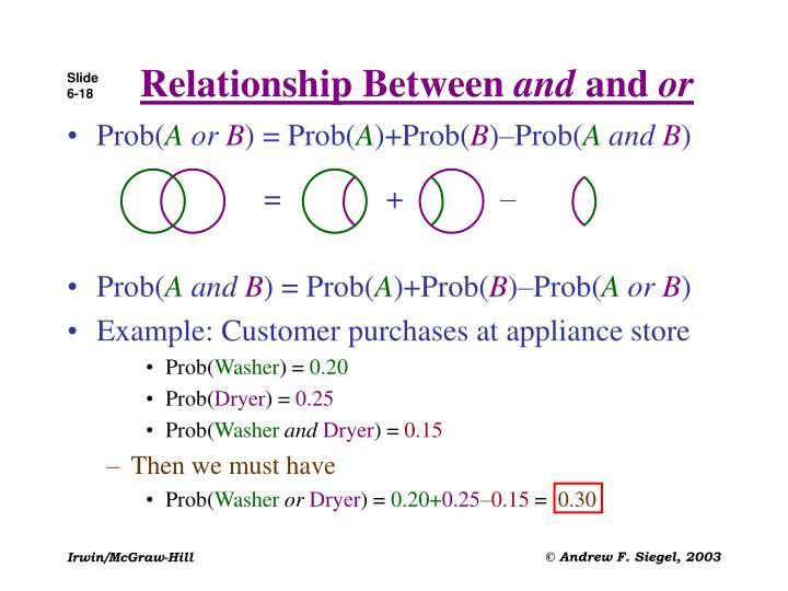 Relationship Between