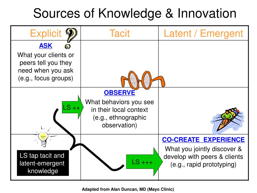Sources of Knowledge & Innovation