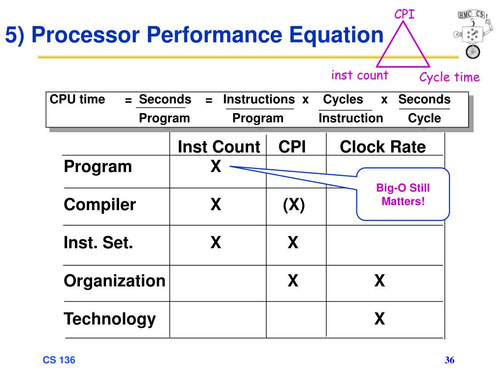 CPU time	=  Seconds    =   Instructions  x    Cycles     x   Seconds