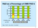 r d as a percentage of omb pad