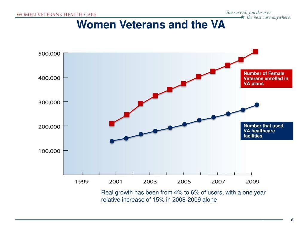 Women Veterans and the VA