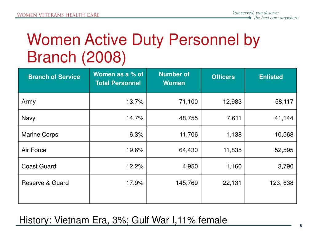 Women Active Duty Personnel by Branch (2008)