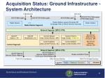 acquisition status ground infrastructure system architecture