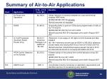 summary of air to air applications