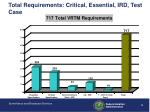 total requirements critical essential ird test case