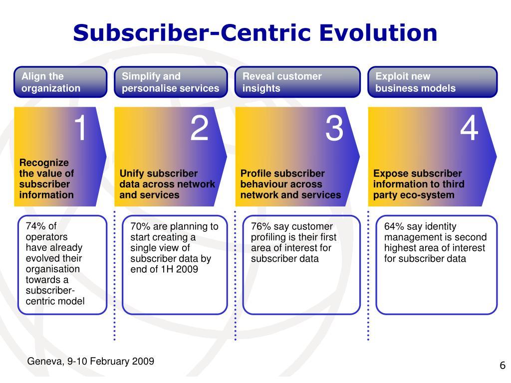 Subscriber-Centric Evolution