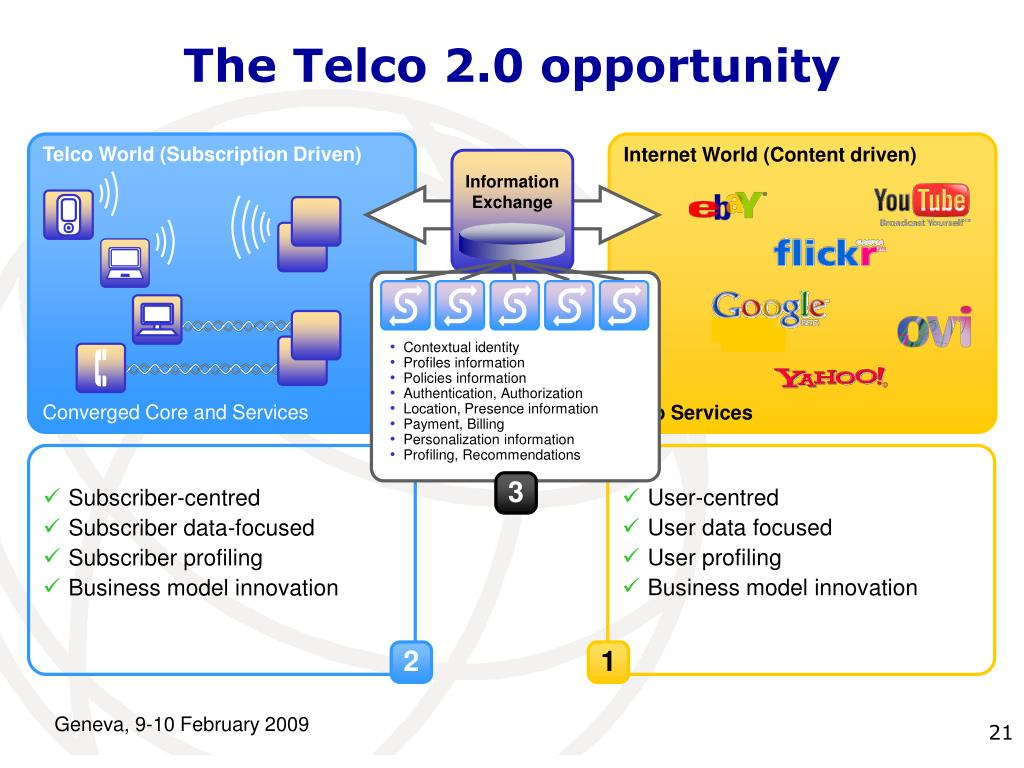 The Telco 2.0 opportunity