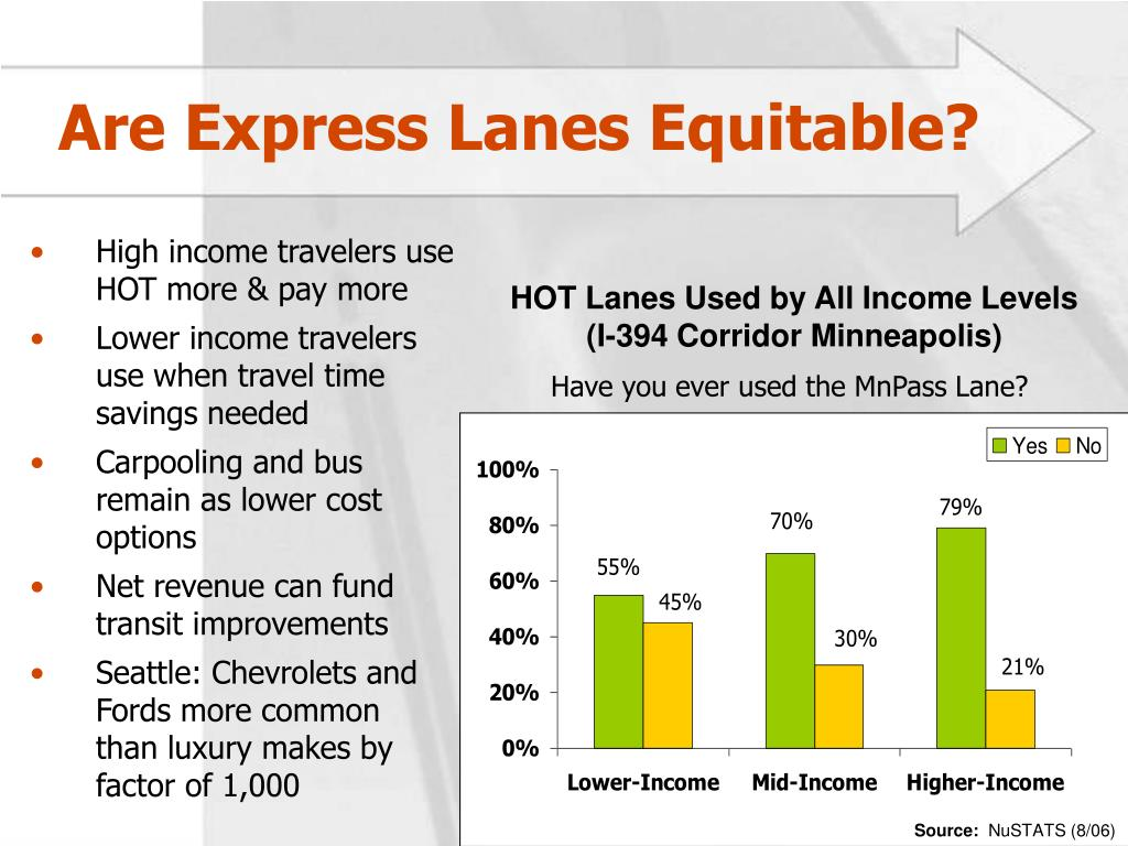 Are Express Lanes Equitable?