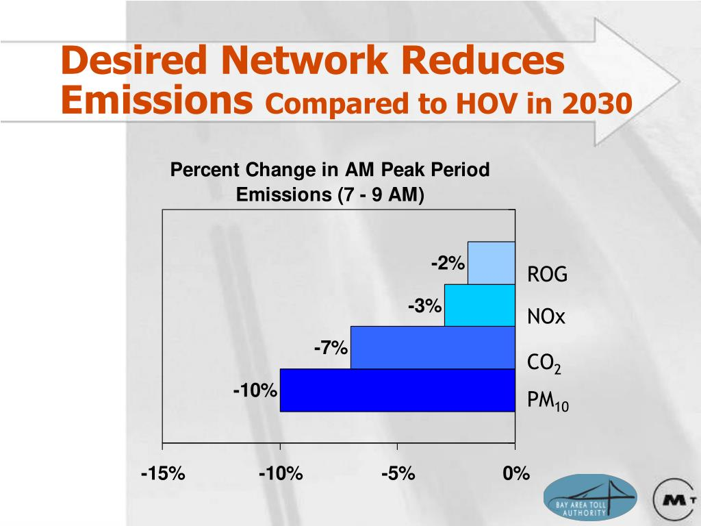 Desired Network Reduces Emissions