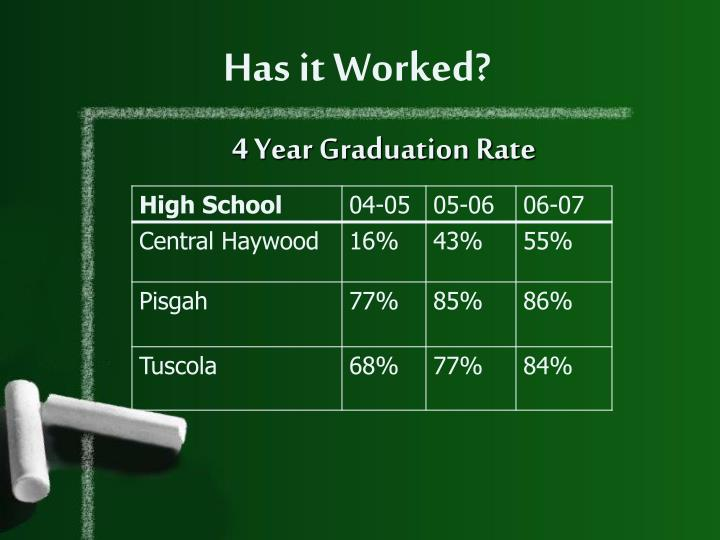 4 Year Graduation Rate