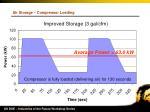 air storage compressor loading29