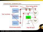 pressure drop compressor room