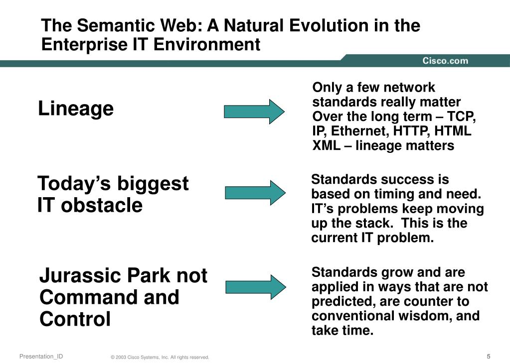The Semantic Web: A Natural Evolution in the Enterprise IT Environment