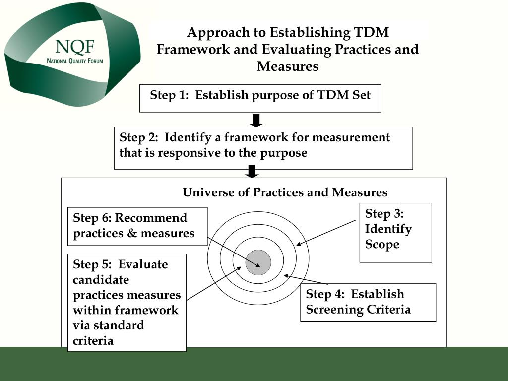 Approach to Establishing TDM Framework and Evaluating Practices and Measures