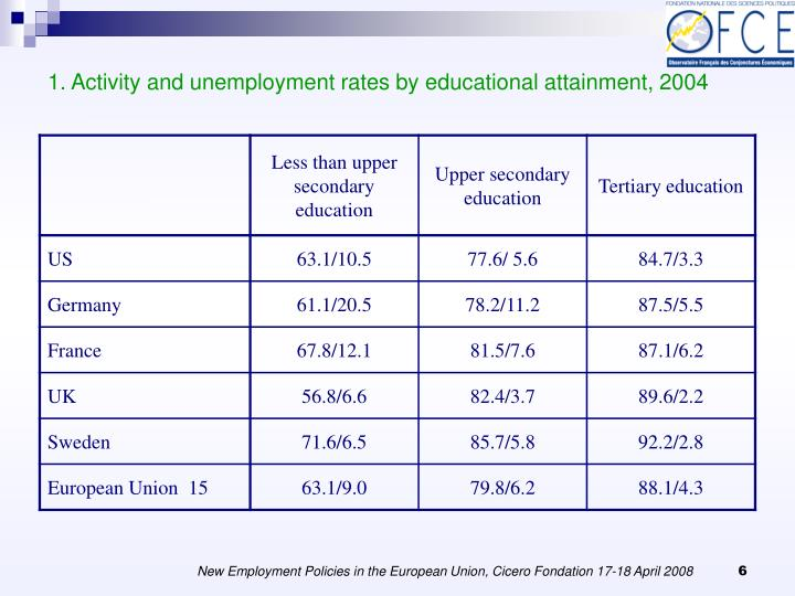 1. Activity and unemployment rates by educational attainment, 2004