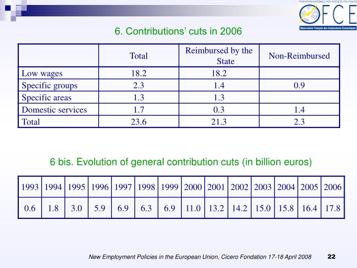 6. Contributions' cuts in 2006