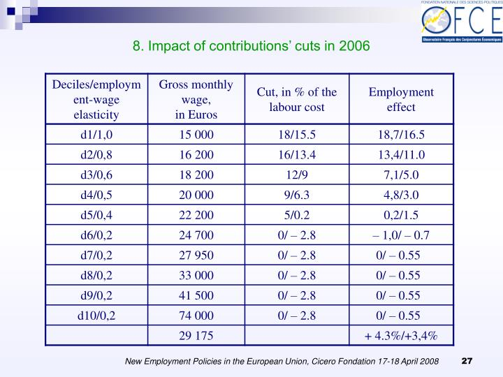 8. Impact of contributions' cuts in 2006