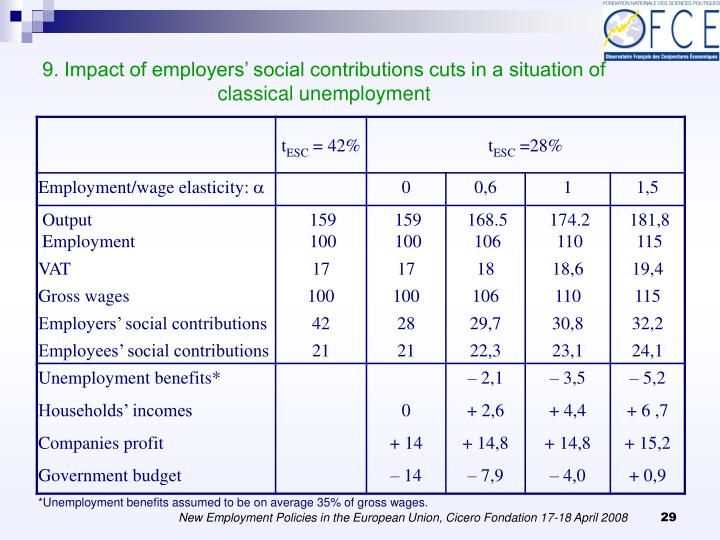 9. Impact of employers' social contributions cuts in a situation of classical unemployment
