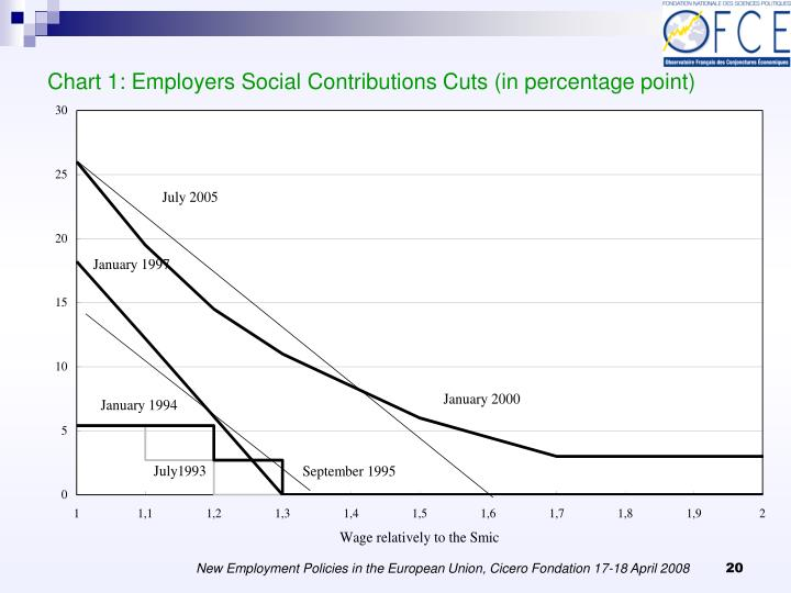 Chart 1: Employers Social Contributions Cuts (in percentage point)