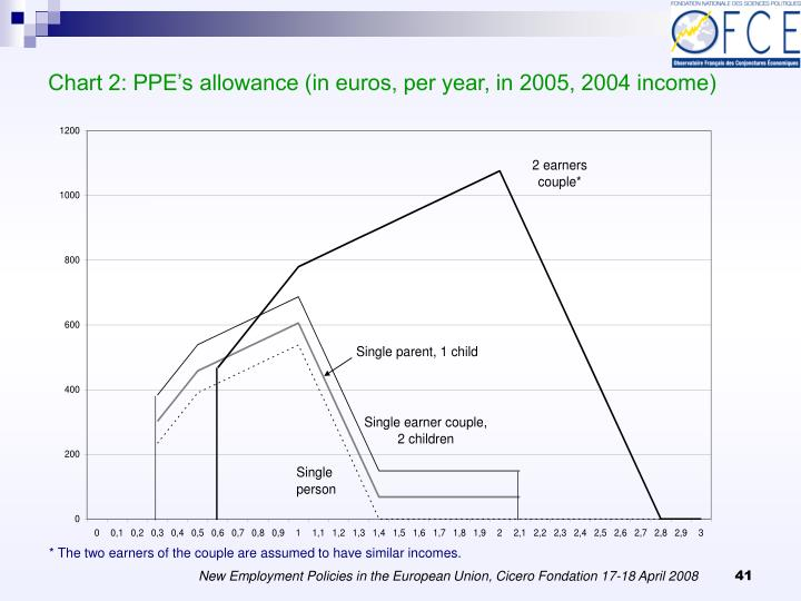 Chart 2: PPE's allowance (in euros, per year, in 2005, 2004 income)