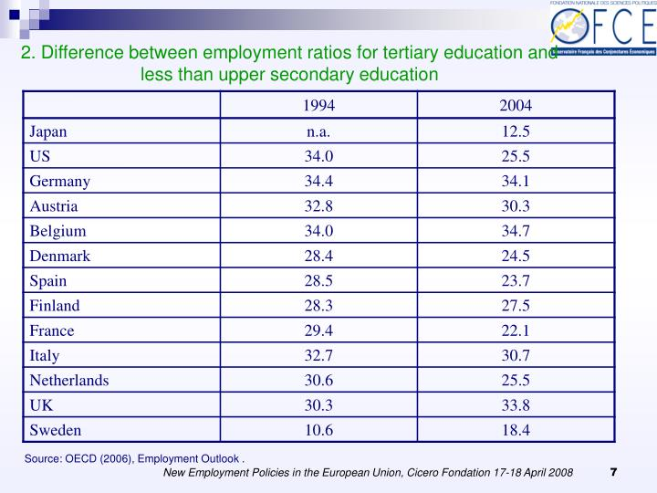2. Difference between employment ratios for tertiary education and less than upper secondary education