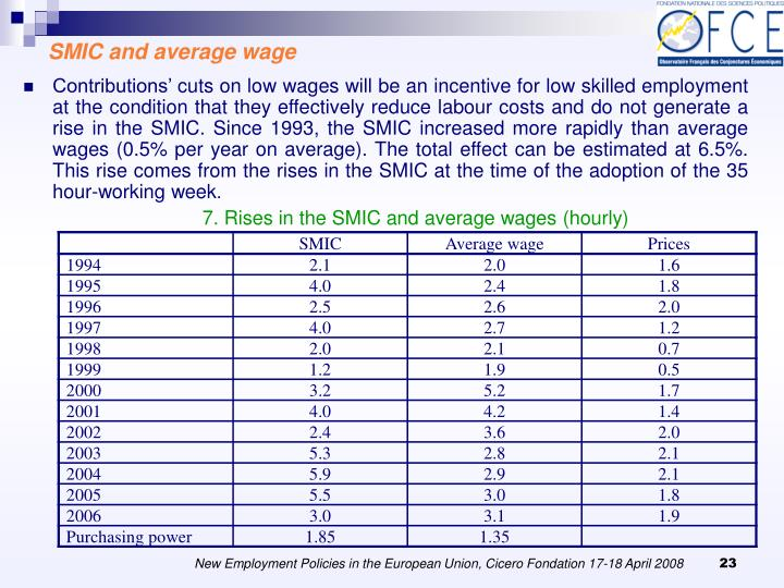 SMIC and average wage