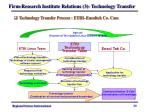 firm research institute relations 3 technology transfer