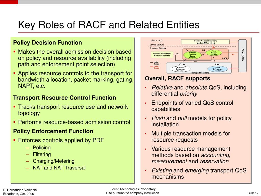 Key Roles of RACF and Related Entities