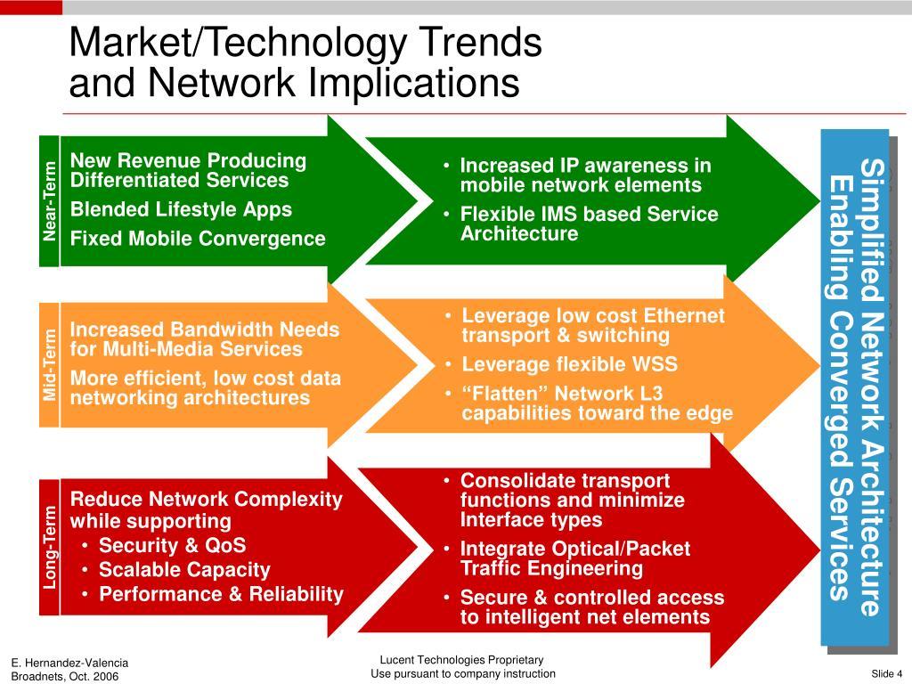 Market/Technology Trends