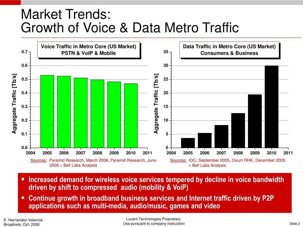 Market Trends: