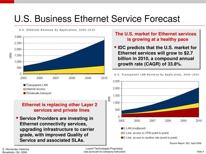 U.S. Business Ethernet Service Forecast