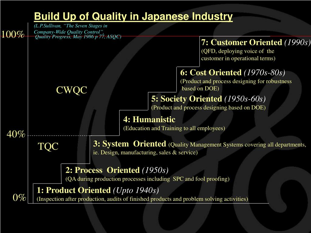 Build Up of Quality in Japanese Industry
