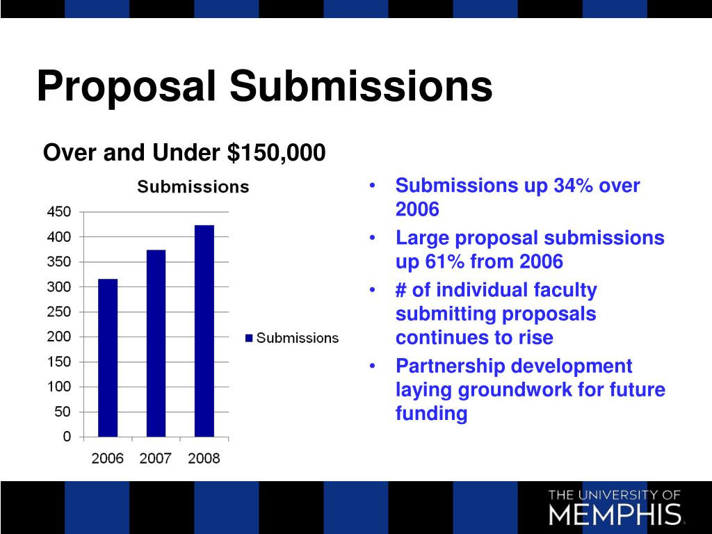 Proposal Submissions