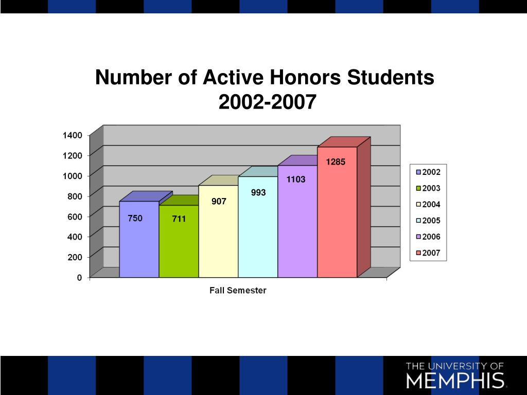 Number of Active Honors Students