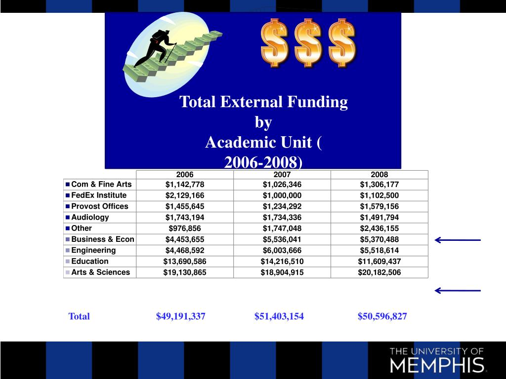 Total External Funding