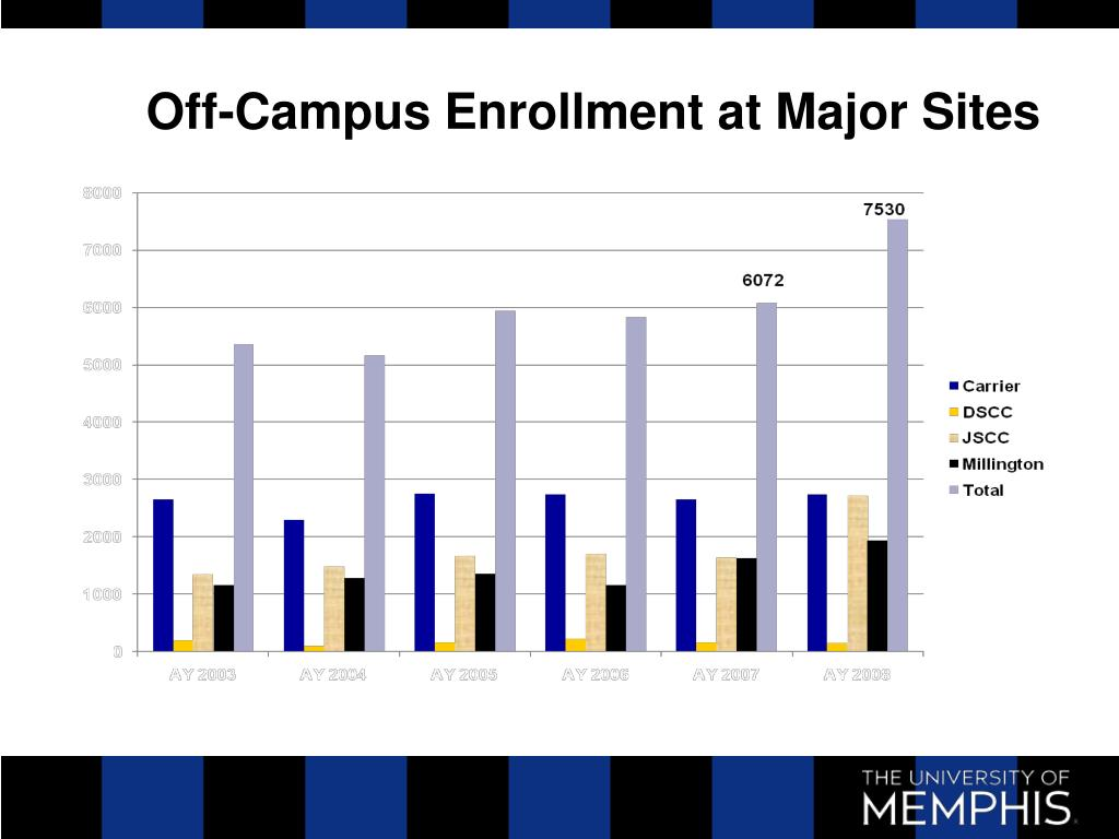 Off-Campus Enrollment at Major Sites