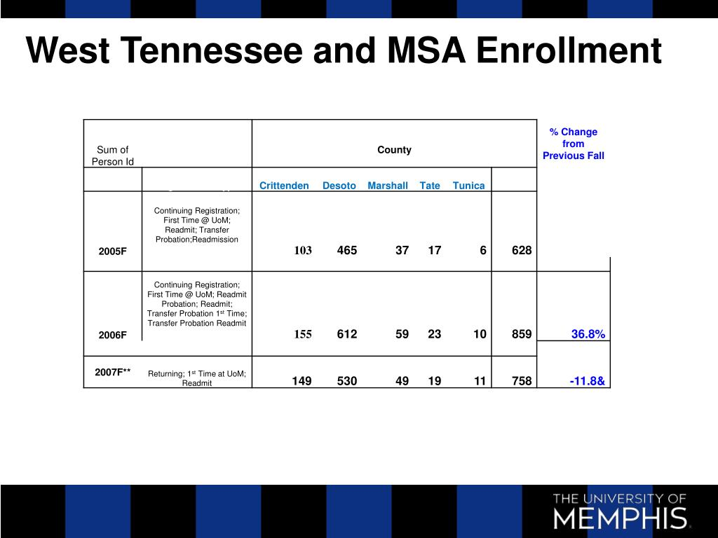 West Tennessee and MSA Enrollment
