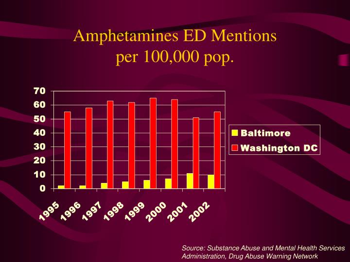 Amphetamines ED Mentions