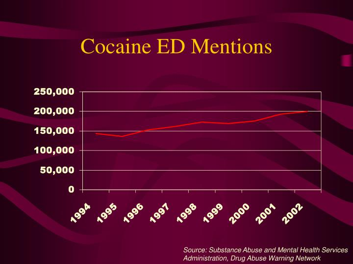 Cocaine ED Mentions