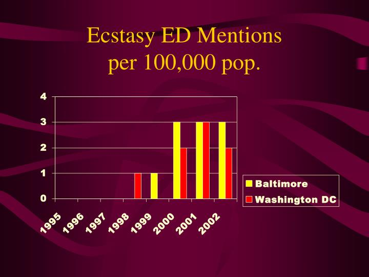 Ecstasy ED Mentions