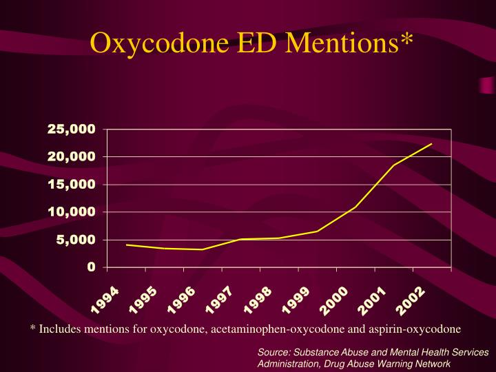 Oxycodone ED Mentions*