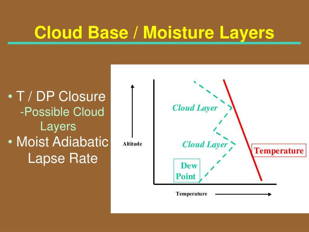 Cloud Base / Moisture Layers
