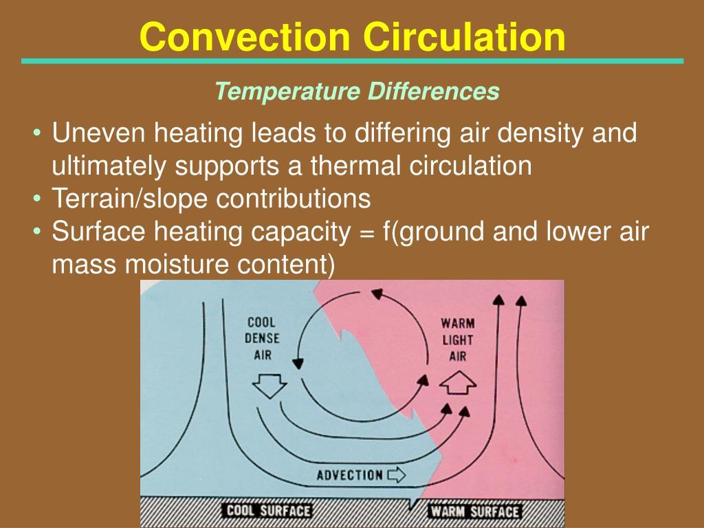 Convection Circulation