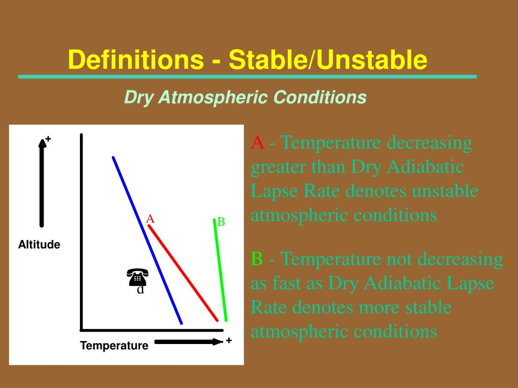 Definitions - Stable/Unstable