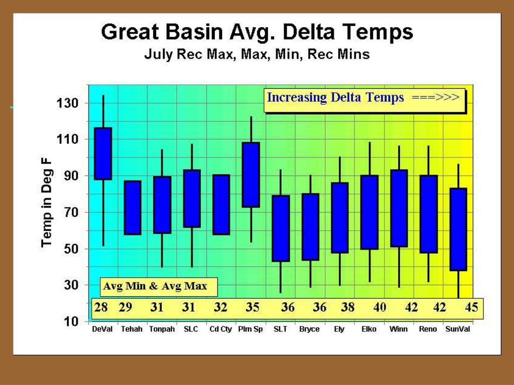 Great Basin Temps