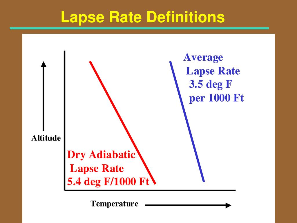 Lapse Rate Definitions