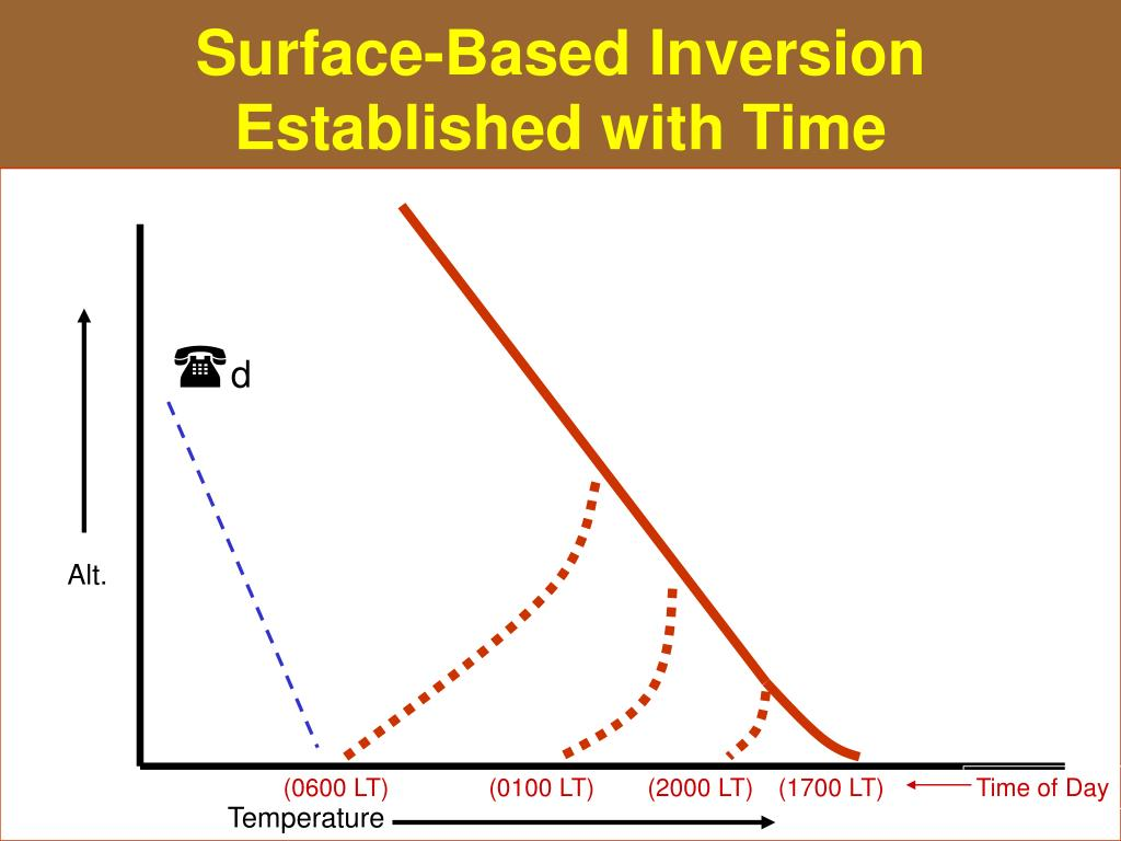 Surface-Based Inversion Established with Time