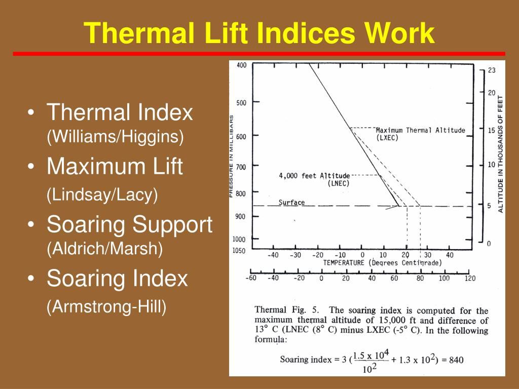 Thermal Lift Indices Work