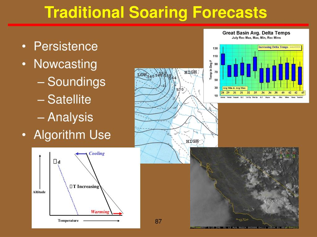 Traditional Soaring Forecasts
