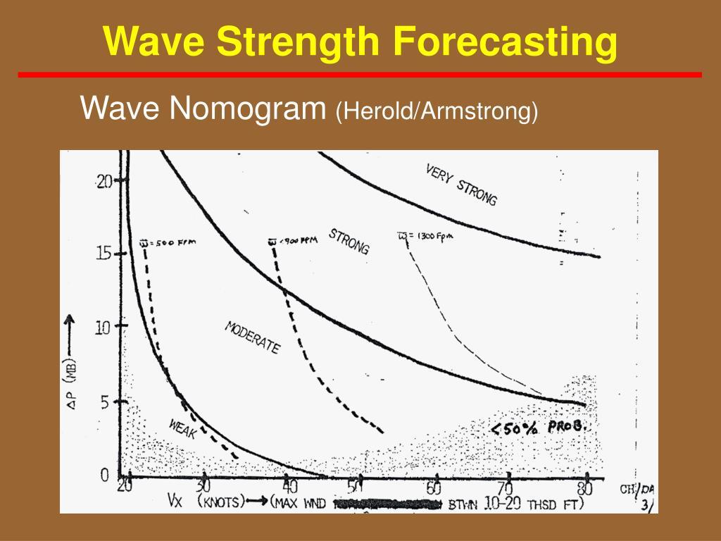 Wave Strength Forecasting